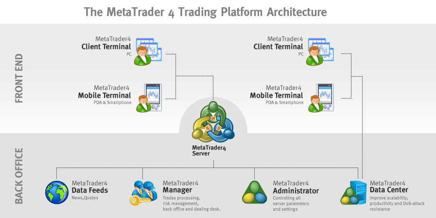 Architecture of the MetaTrader 4 complete-cycle trading platform
