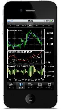 MetaTrader 4 for iPhone/iPad