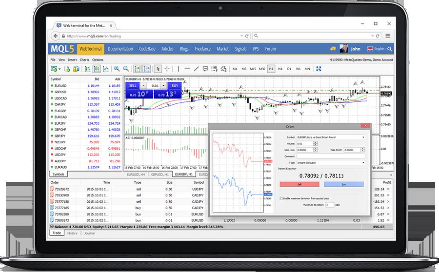 MetaTrader 4 Web Trading