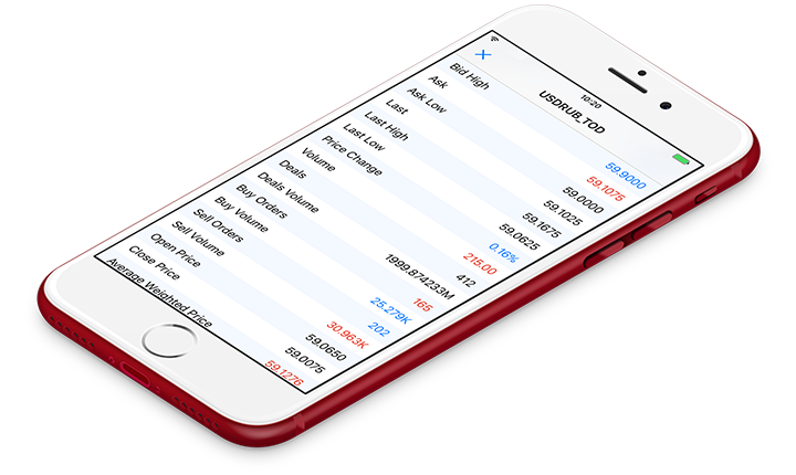 New MetaTrader 5 iOS build 1649 with market statistics of financial instruments