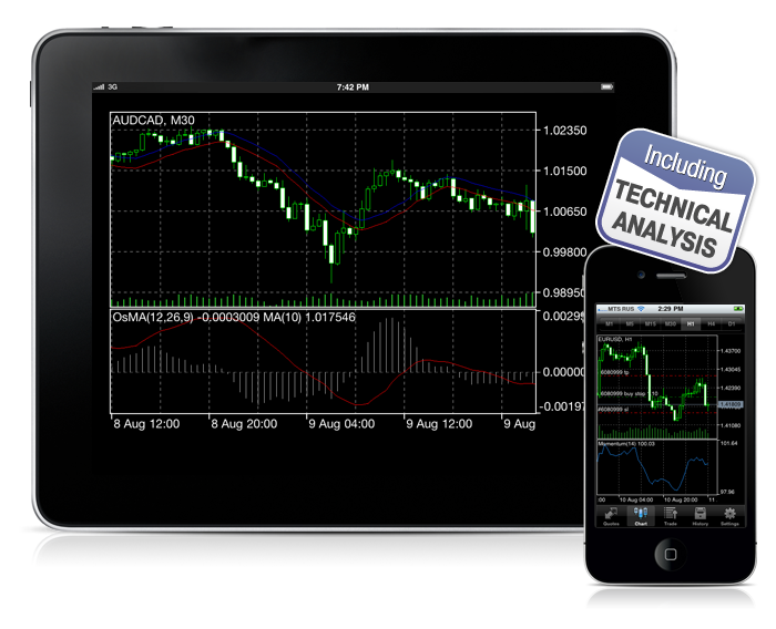 MetaTrader 5 iPhone with Technical Indicators