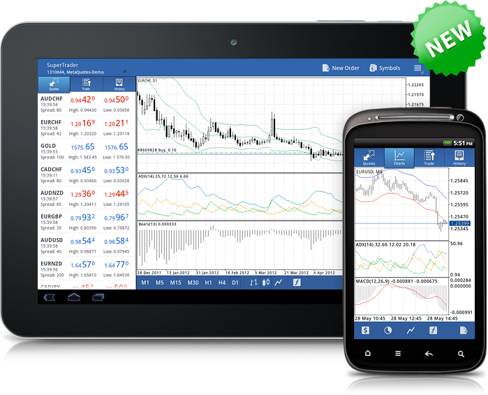MetaTrader 4 Android with Technical Indicators Has Been Released / News / MetaQuotes Software Corp.