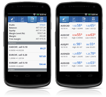 New Update for MetaTrader 4 Android