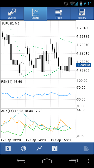 Technical Indicators in MetaTrader 5 Android