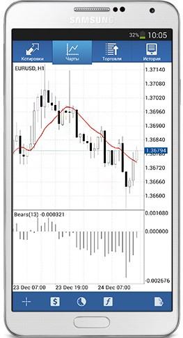 MetaTrader 4 and MetaTrader 5 Mobile Applications for Android Updated