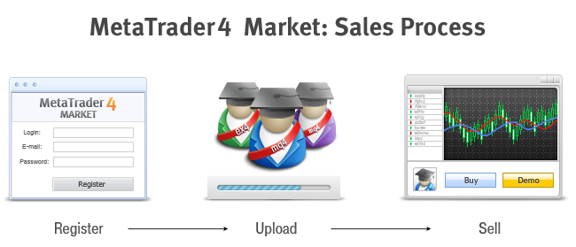 How to Register as a Seller and Publish a Product in the Market