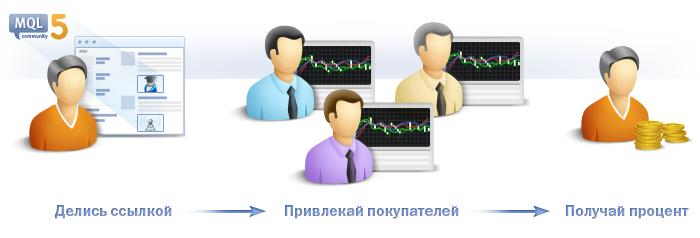 Делись ссылкой на торговые сигналы и продукты из MetaTrader AppStore, привлекай покупателей, получай партнерскую долю!