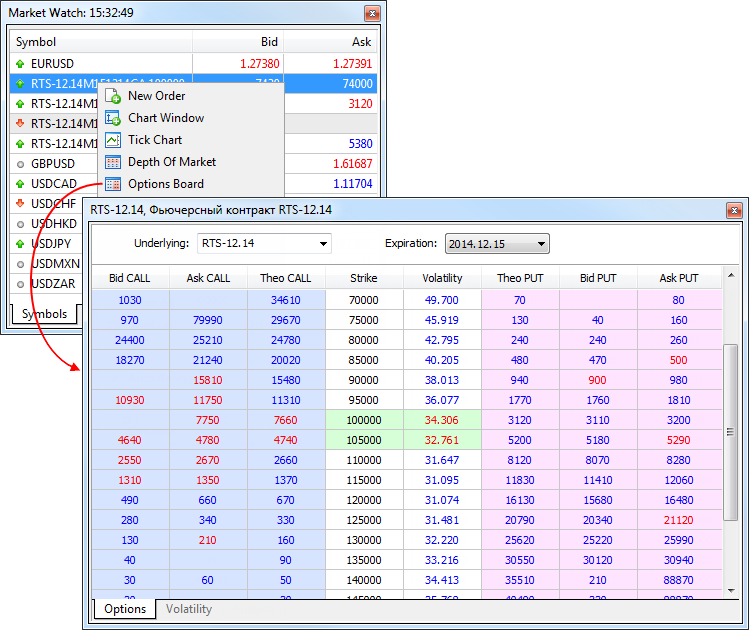 Options trading message board