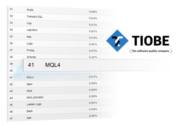 TIOBE Index