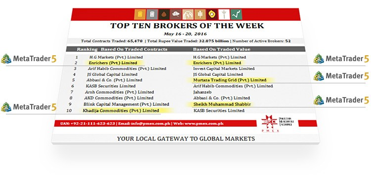 Top 10 brokers on PMEX