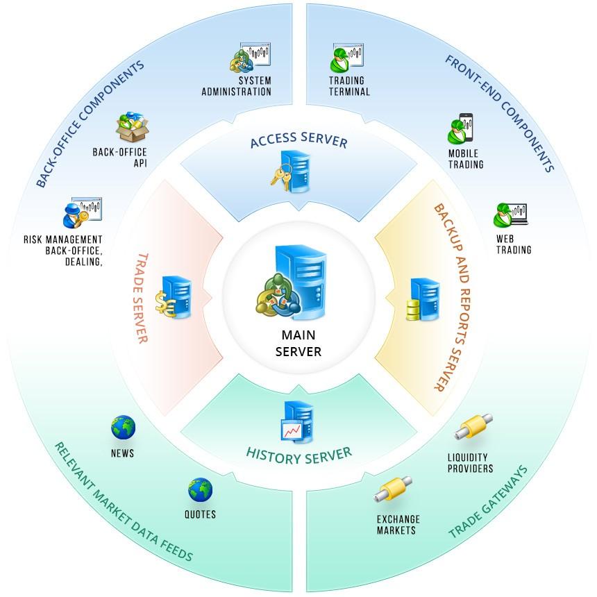 Forex broker server access