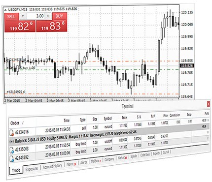 Windows metatrader 4 mobile based para