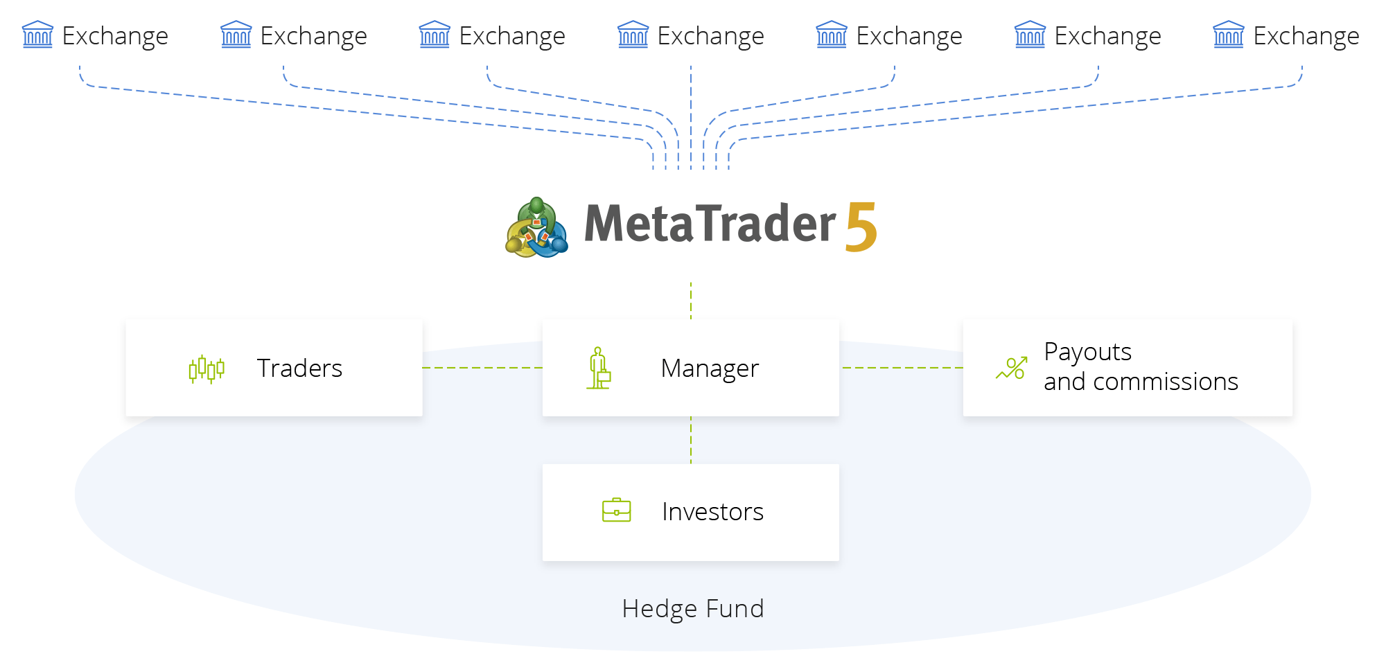 MetaTrader 5 is an exchange terminal with the integrated risk management and analytics