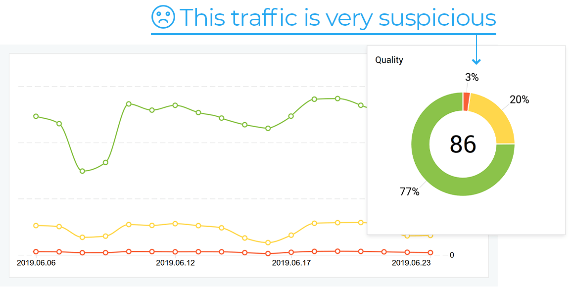 Monitor the traffic quality with Finteza
