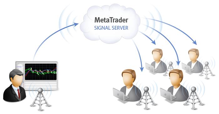 Схема: принцип работы торговых сигналов