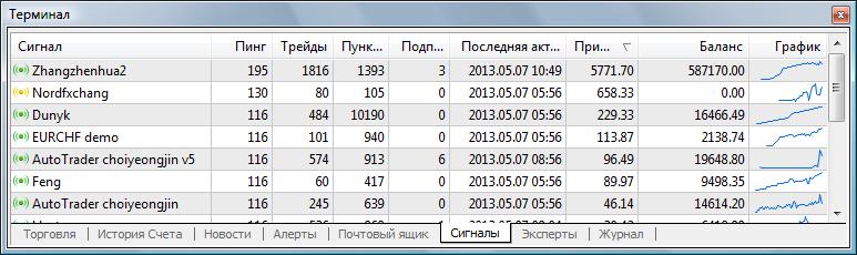Список доступных торговых сигналов в клиентском терминале (окно 'Терминал - Сигналы')